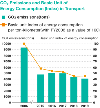 Transportation-associated CO2 emissions and specific energy consumption (index)