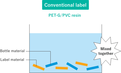 PET-G/PVC-based resin used in traditional labels